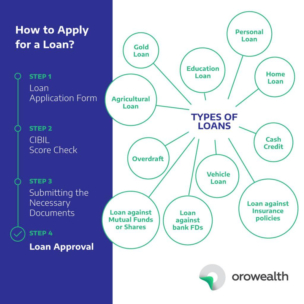 How to Apply for Loan, Types of loans in India