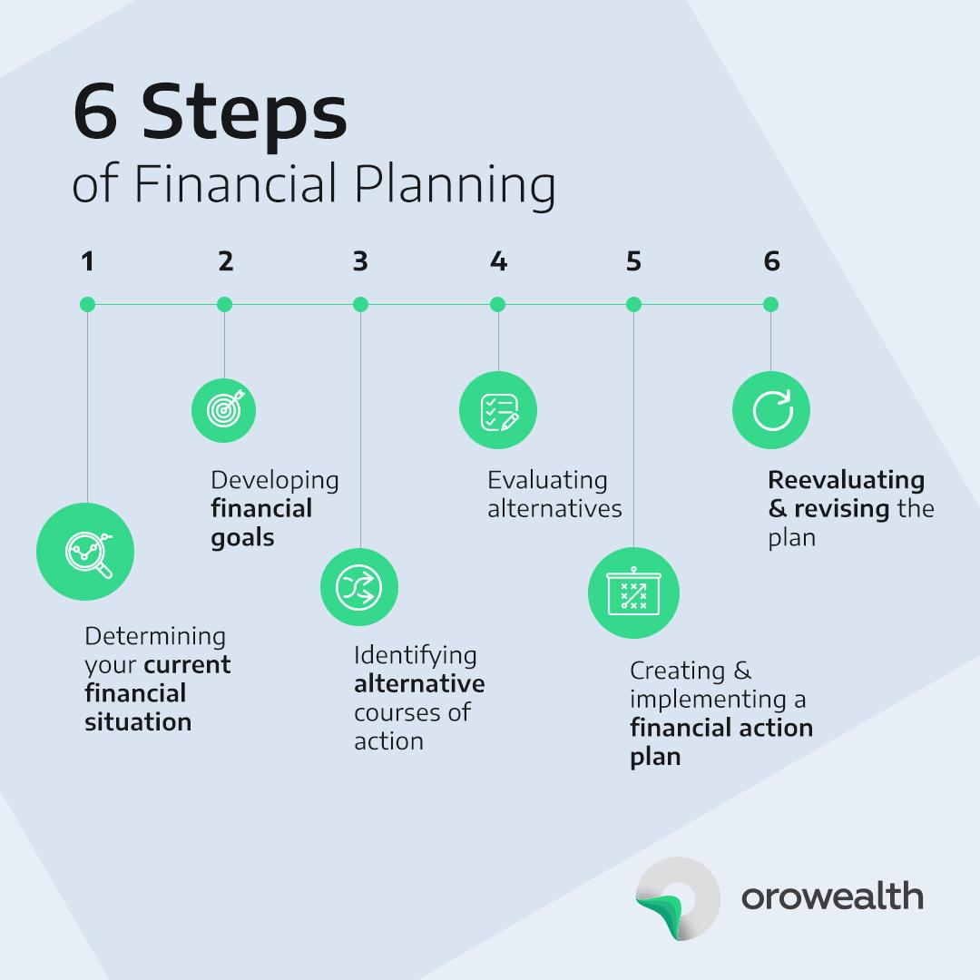 financial planning - 6 steps